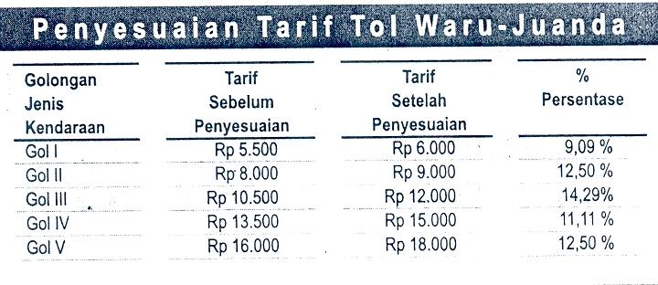 Image Result For Berita Harian Tarif Tol Naik Kumpulan Berita Tarif Tol